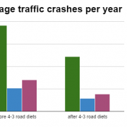 For less than $500,000, 3 Portland road diets are preventing 37 crashes every year