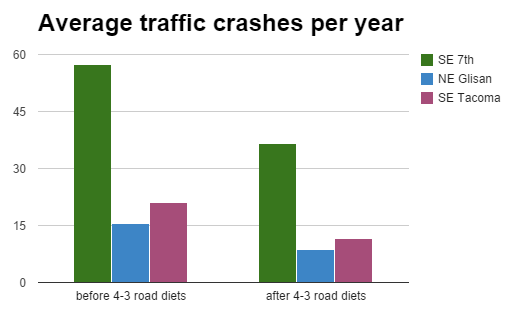 road diet safety