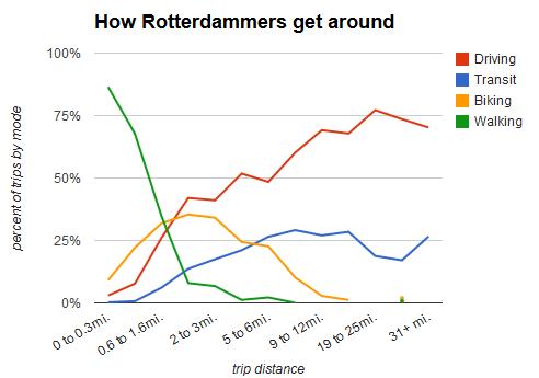 rotterdam master chart