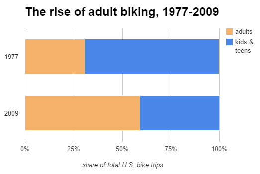 share of bike trips by age