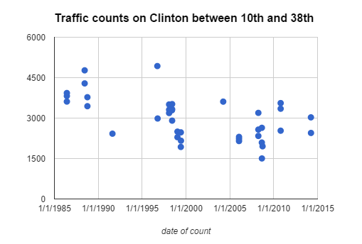 traffic counts on clinton 10th 38th