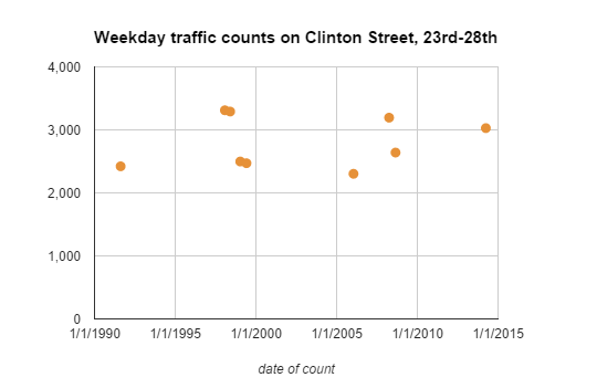traffic counts on clinton
