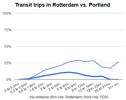 transit comparison rotterdam
