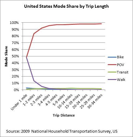 united states mode share by distance