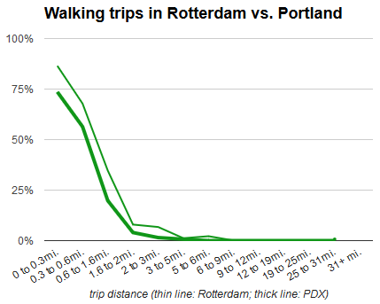 walking comparison rotterdam