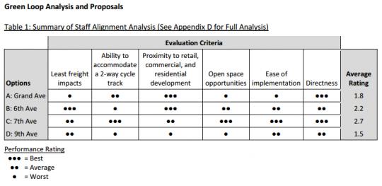 green loop options analysis