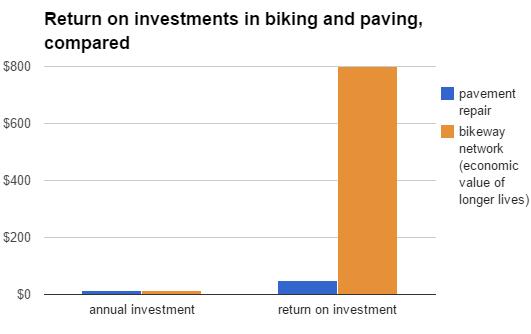 road maintenance biking payoff compared economic pdx