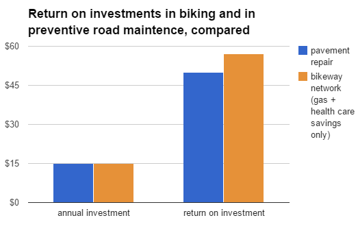 road maintenance biking payoff compared financial