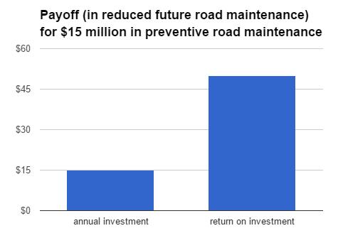 road maintenance payoff