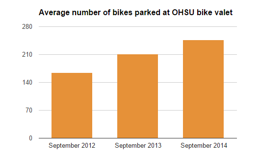 bike valet usage chart
