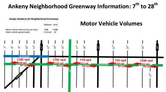 car volume ankeny by segment