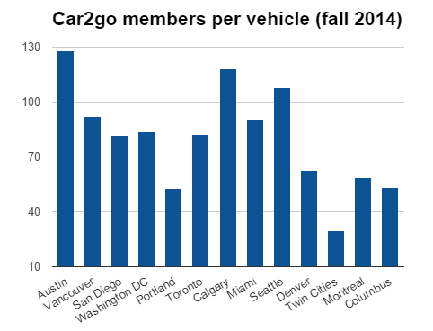 car2go members per vehicle