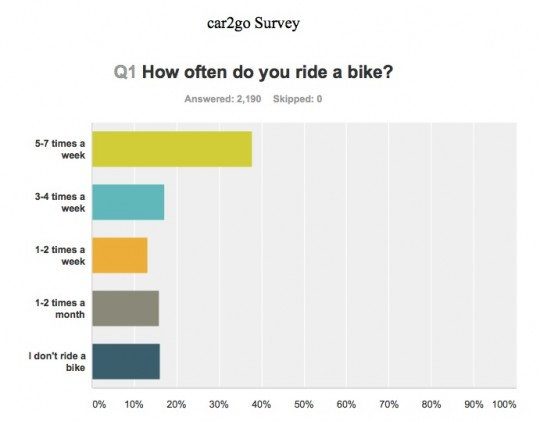 car2gosurvey