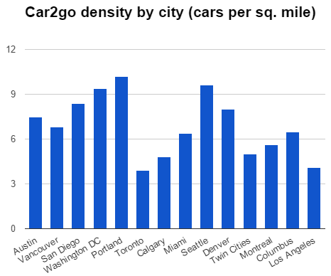 cars2go per square mile