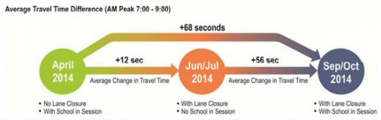 delay infographic