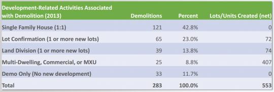 demos to density