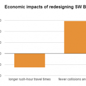 With or without Vision Zero, a safer Barbur might be an economic win