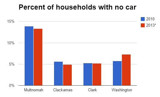 no-car households washco