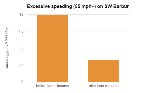 speeding rates chart