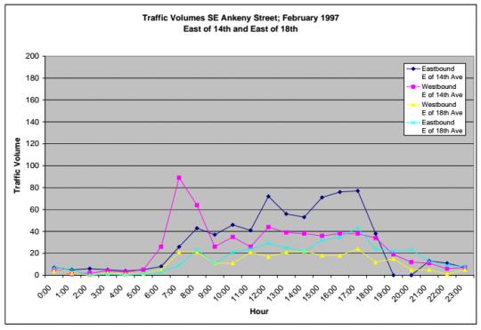 volume ankeny 1997