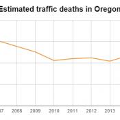 Oregon road deaths tick upward after long-run decline