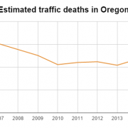 Oregon road deaths tick upward after long-run decline