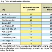 Portland's low-car transportation web ranks 7th nationally, study says