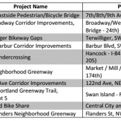 Here are the Portland Bicycle Advisory Committee's top 10 priorities citywide