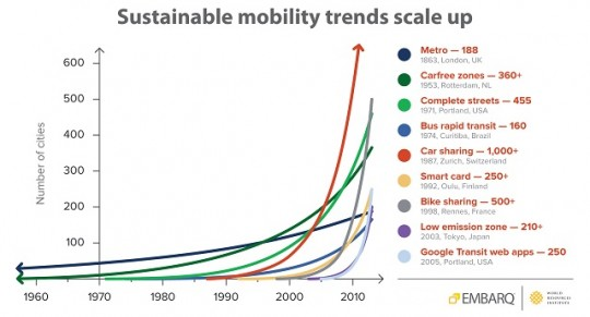 sustainable mobility trends