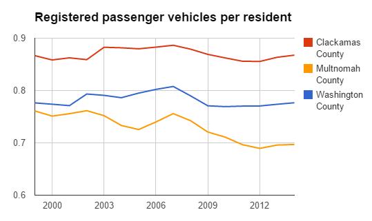cars per person
