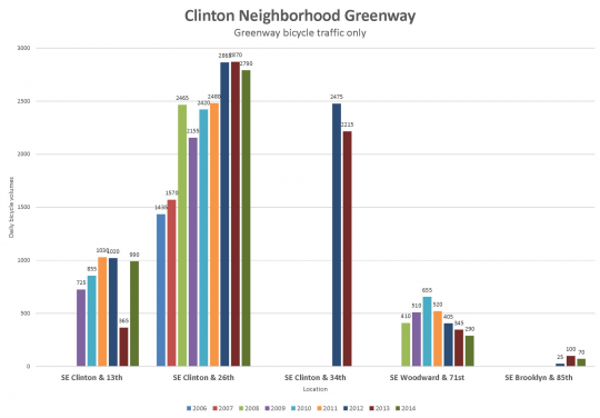 clinton bike traffic