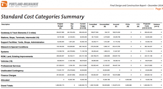 standard cost categories summary