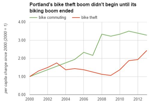 bike boom timing