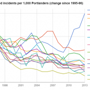 In Portland, crime has plummeted in every major category except one
