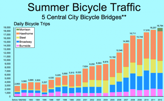 summer bike traffic