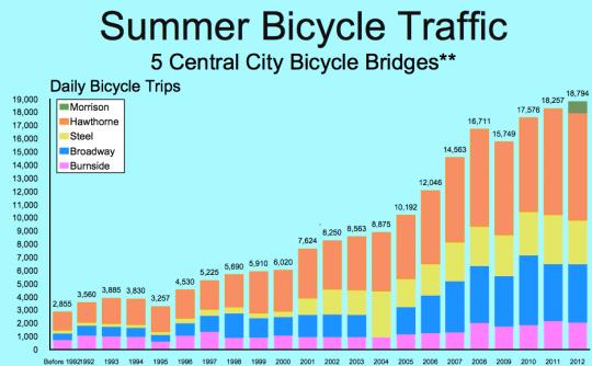 summer bike traffic