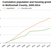 Portland's housing supply still isn't keeping up with population, but it's falling behind more slowly