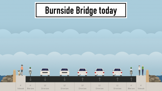 burnside-bridge-today best