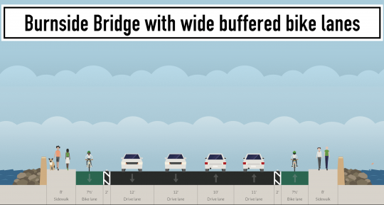 burnside-bridge-with-wide-buffered-bike-lanes