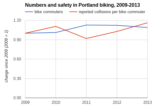 safety and numbers 2009-2013