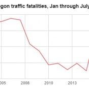 Across Oregon, traffic fatalities abruptly return almost to pre-recession levels