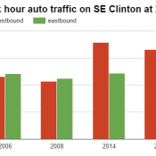 What's happening on SE Clinton? New traffic data tells the story
