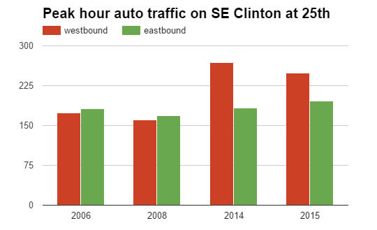 peak clinton traffic