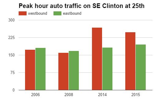 peak clinton traffic