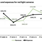 5 takeaways from Portland Auditor's report on red light camera program