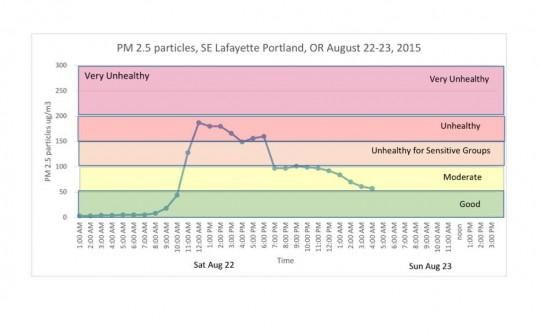 air quality chart