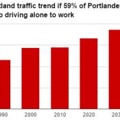 As Portland's biking stagnation continues, it faces an unfamiliar problem: more congestion