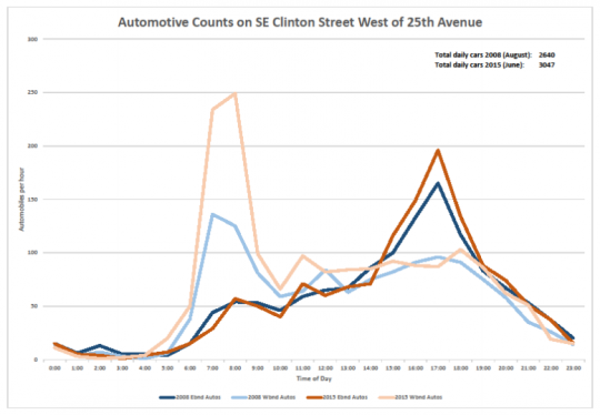 clinton traffic counts