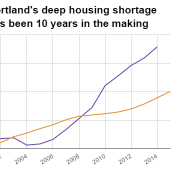 The Oregonian blames 'hipster hovels,' not massive housing shortage, for rising rents