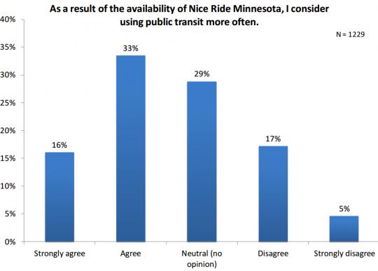 makes people use transit more
